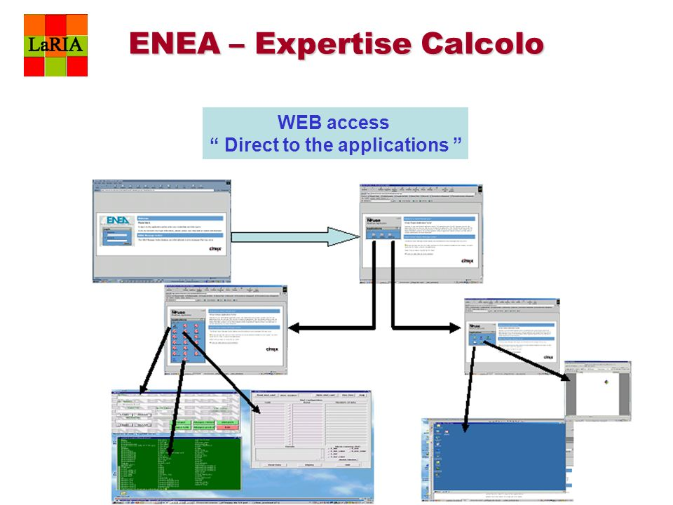 WEB access Direct to the applications