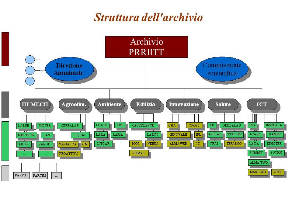Struttura dell'archivio Archivio PRRIITT