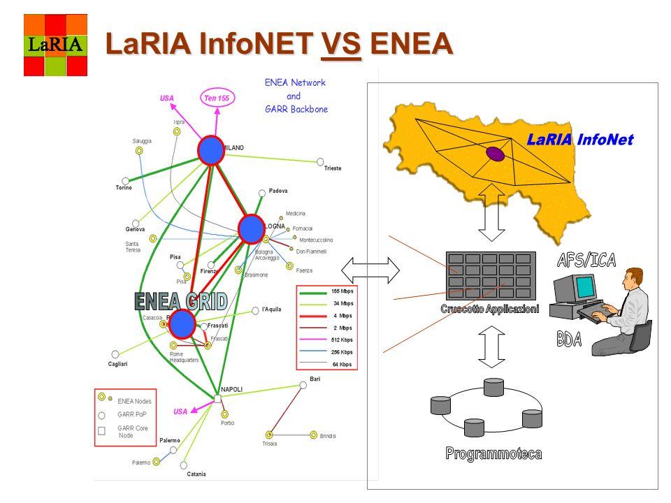 LaRIA InfoNET VS ENEA