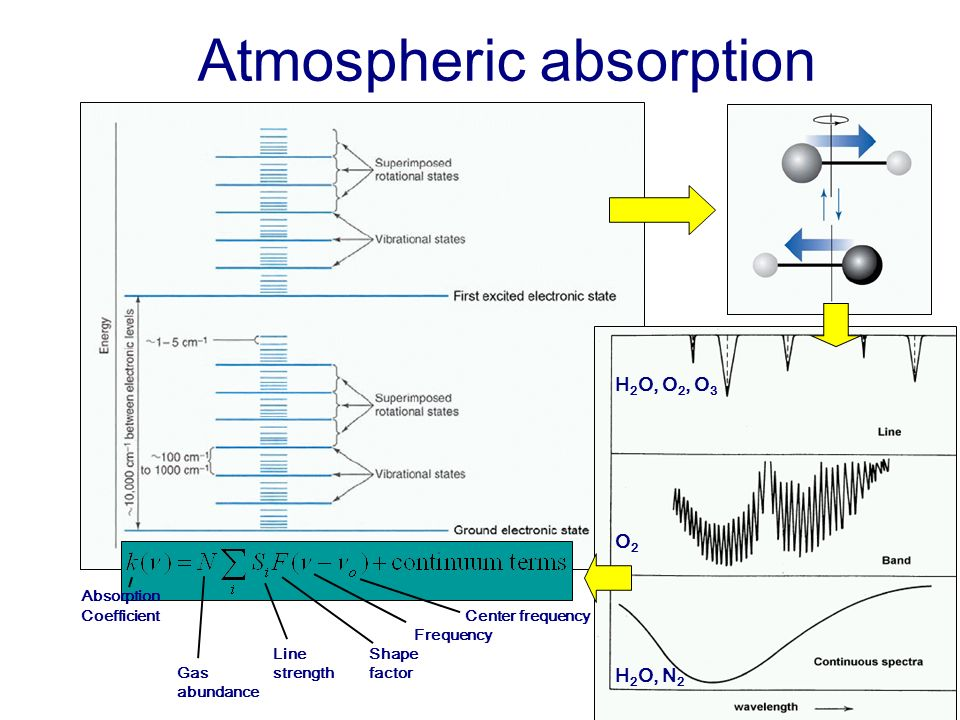 Atmospheric absorption H 2 O, O 2, O 3 O 2 H 2 O, N 2 Absorption CoefficientCenter frequency Frequency LineShape Gasstrengthfactor abundance