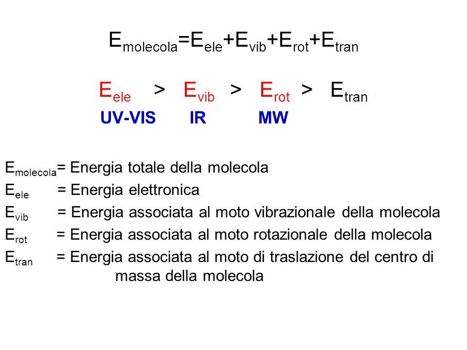 E molecola =E ele +E vib +E rot +E tran E ele > E vib > E rot > E tran UV-VIS IR MW E molecola = Energia totale della molecola E ele = Energia elettro