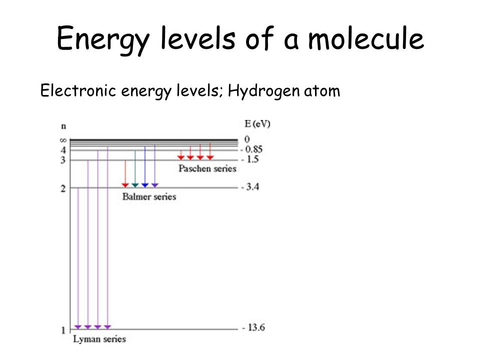 Energy levels of a molecule Electronic energy levels; Hydrogen atom