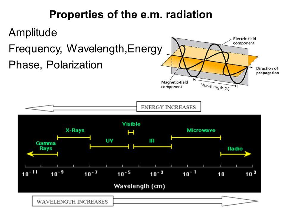 Properties of the e.m. radiation Amplitude Frequency, Wavelength,Energy Phase, Polarization