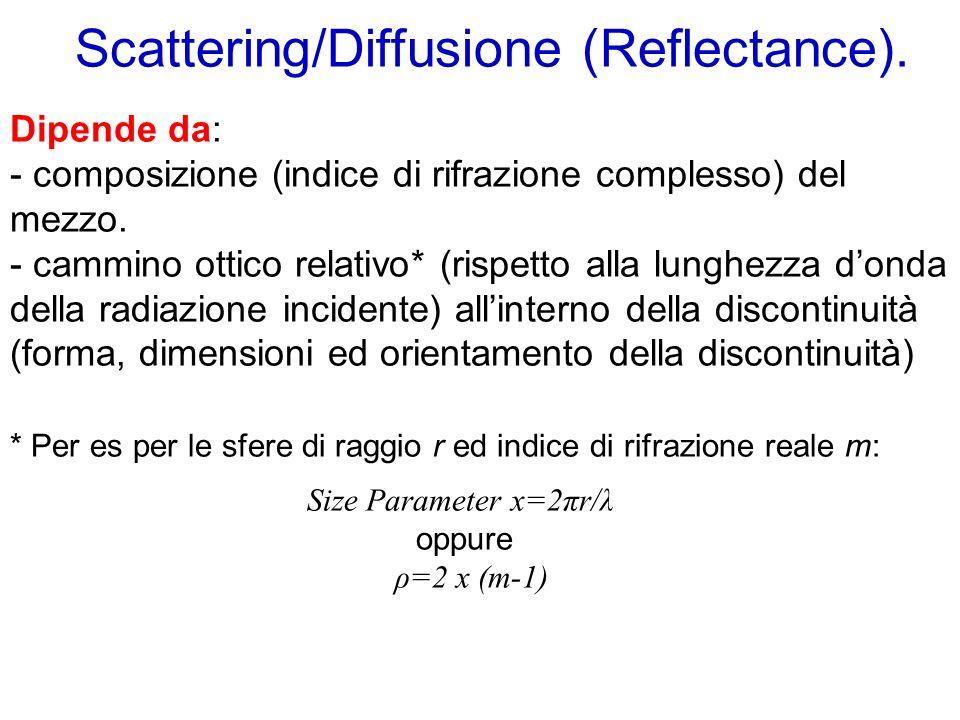 Scattering/Diffusione (Reflectance). Dipende da: - composizione (indice di rifrazione complesso) del mezzo. - cammino ottico relativo* (rispetto alla