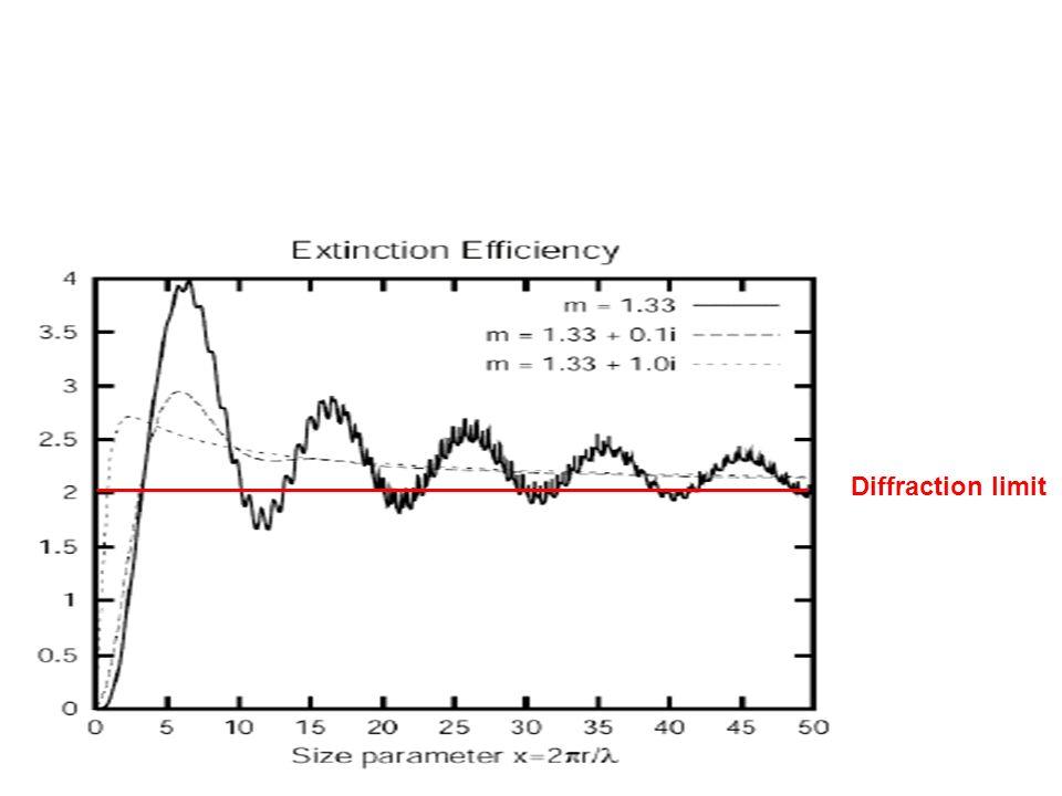 Diffraction limit