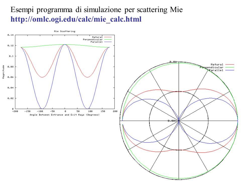 Esempi programma di simulazione per scattering Mie http://omlc.ogi.edu/calc/mie_calc.html