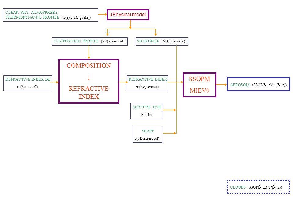 SSOPM MIEV0 CLEAR SKY ATMOSPHERE THERMODYNAMIC PROFILE (T(z),p(z), gas(z)) μPhysical model AEROSOLS (SSOP(,z)*, (,z)) SD PROFILE (SD(z,aerosol))COMPOS