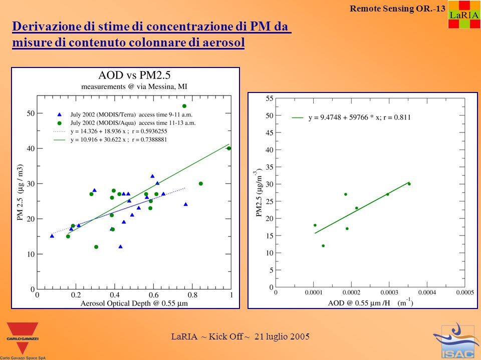 LaRIA ~ Kick Off ~ 21 luglio 2005 Remote Sensing OR.-13 Derivazione di stime di concentrazione di PM da misure di contenuto colonnare di aerosol