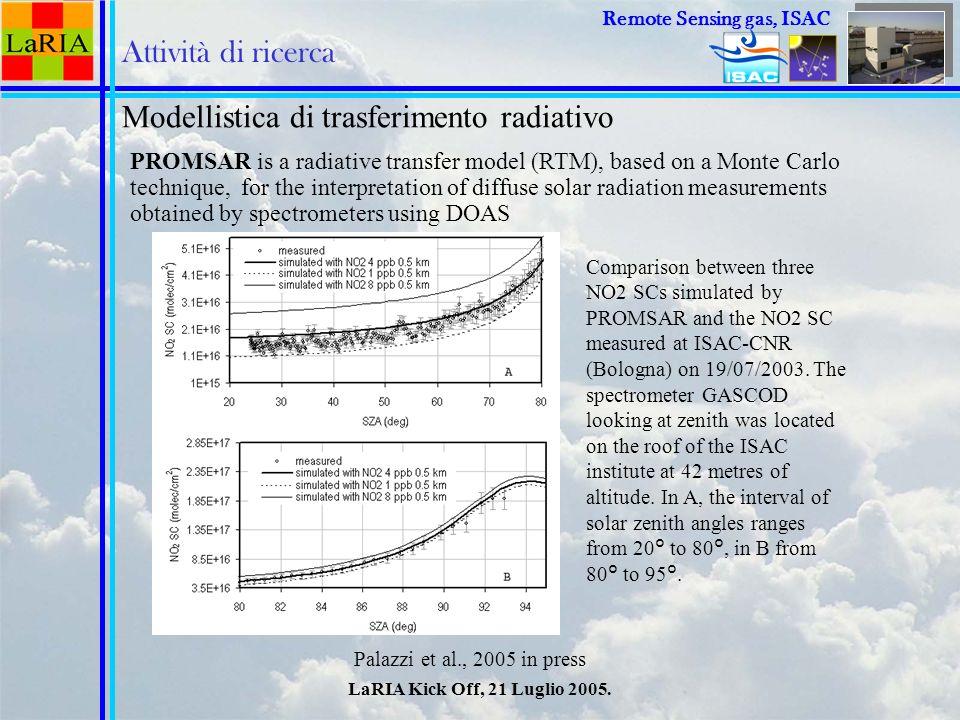 LaRIA Kick Off, 21 Luglio 2005. Remote Sensing Remote Sensing gas, ISAC Attività di ricerca Modellistica di trasferimento radiativo Palazzi et al., 20