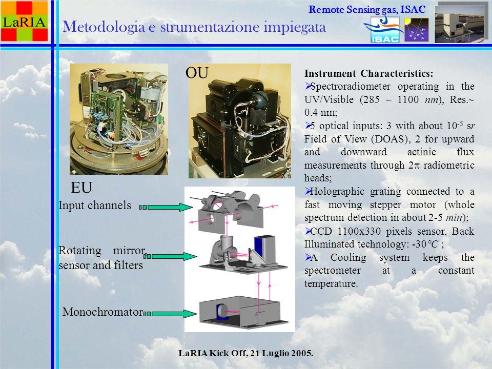 LaRIA Kick Off, 21 Luglio 2005. Remote Sensing Remote Sensing gas, ISAC Instrument Characteristics: Spectroradiometer operating in the UV/Visible (285