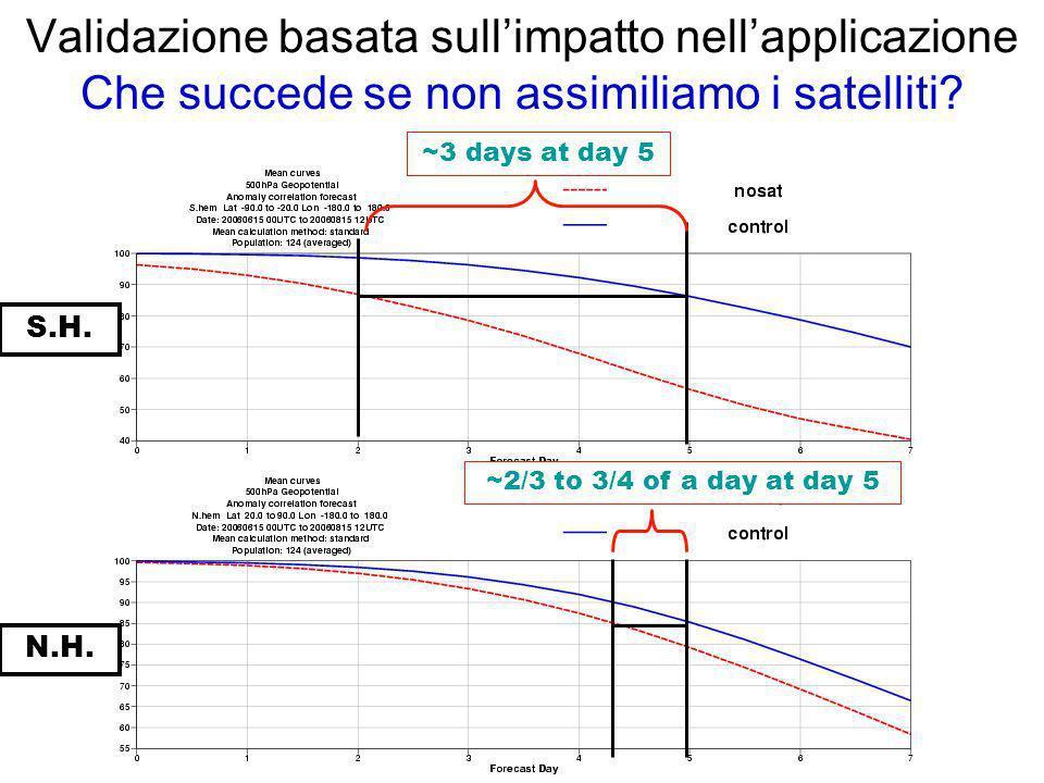 Validazione basata sullimpatto nellapplicazione Che succede se non assimiliamo i satelliti? S.H. N.H. ~3 days at day 5 ~2/3 to 3/4 of a day at day 5