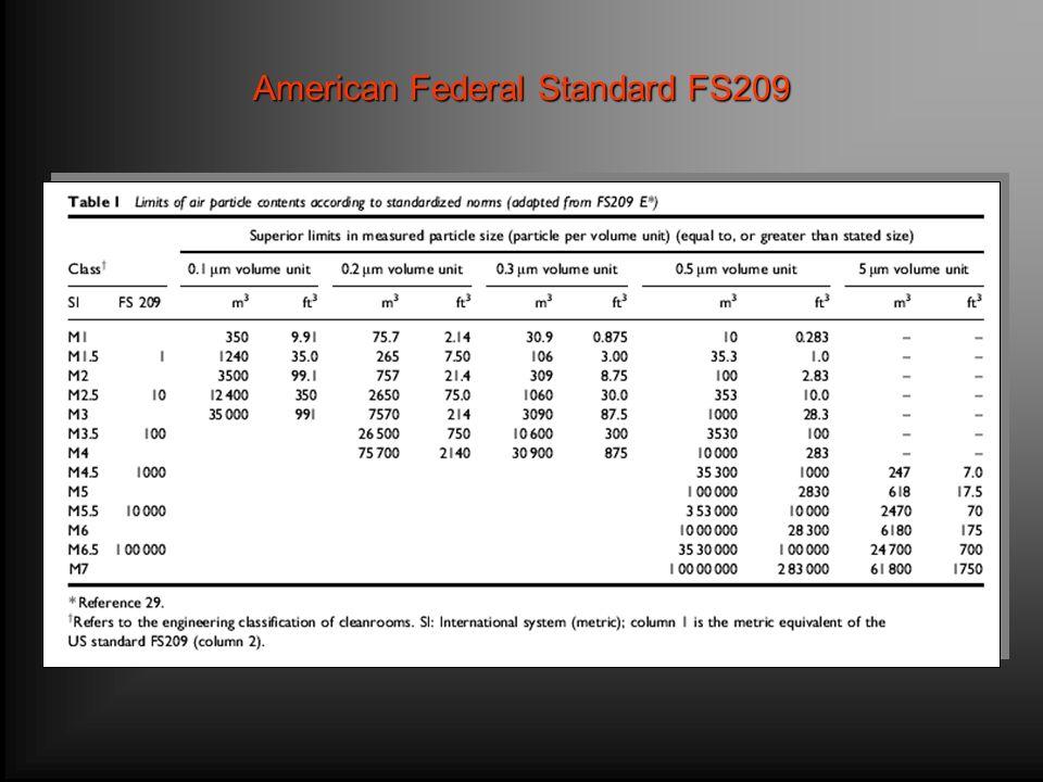 American Federal Standard FS209