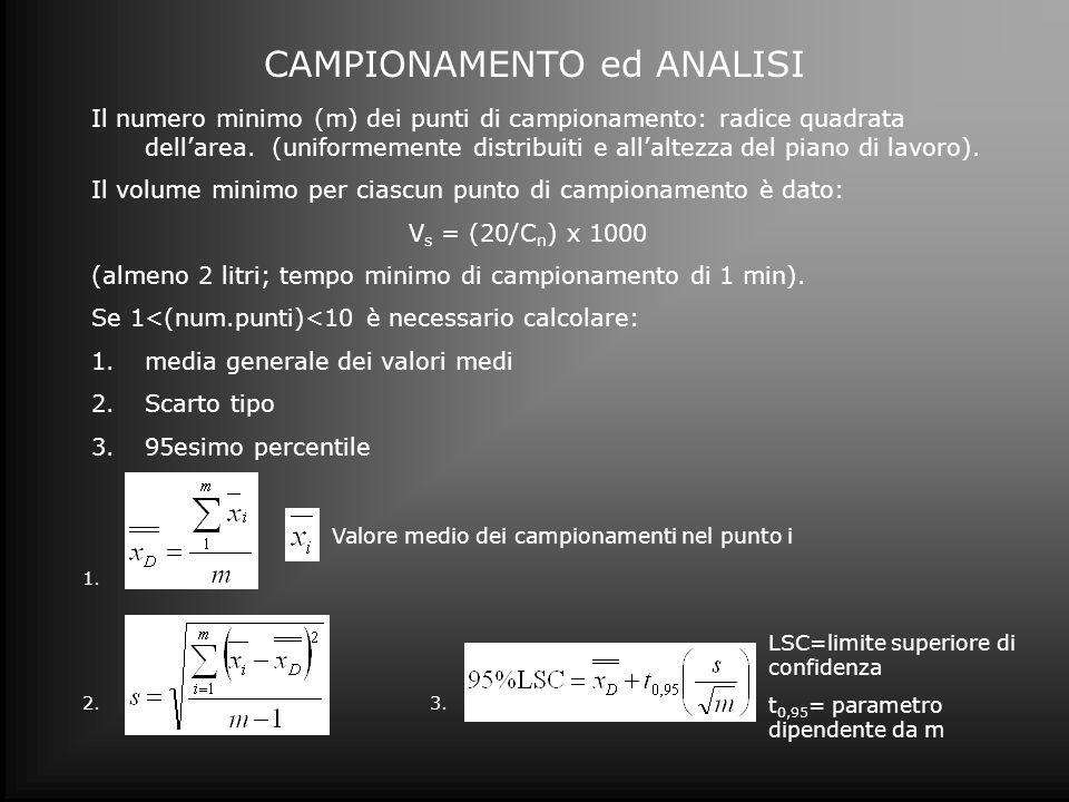 CAMPIONAMENTO ed ANALISI Il numero minimo (m) dei punti di campionamento: radice quadrata dellarea. (uniformemente distribuiti e allaltezza del piano
