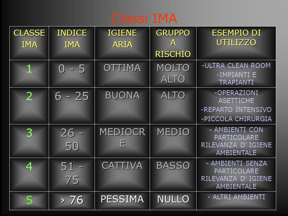 Classi IMACLASSEIMAINDICEIMAIGIENEARIA GRUPPO A RISCHIO ESEMPIO DI UTILIZZO 1 0 - 5 OTTIMA MOLTO ALTO -ULTRA CLEAN ROOM -IMPIANTI E TRAPIANTI 2 6 - 25