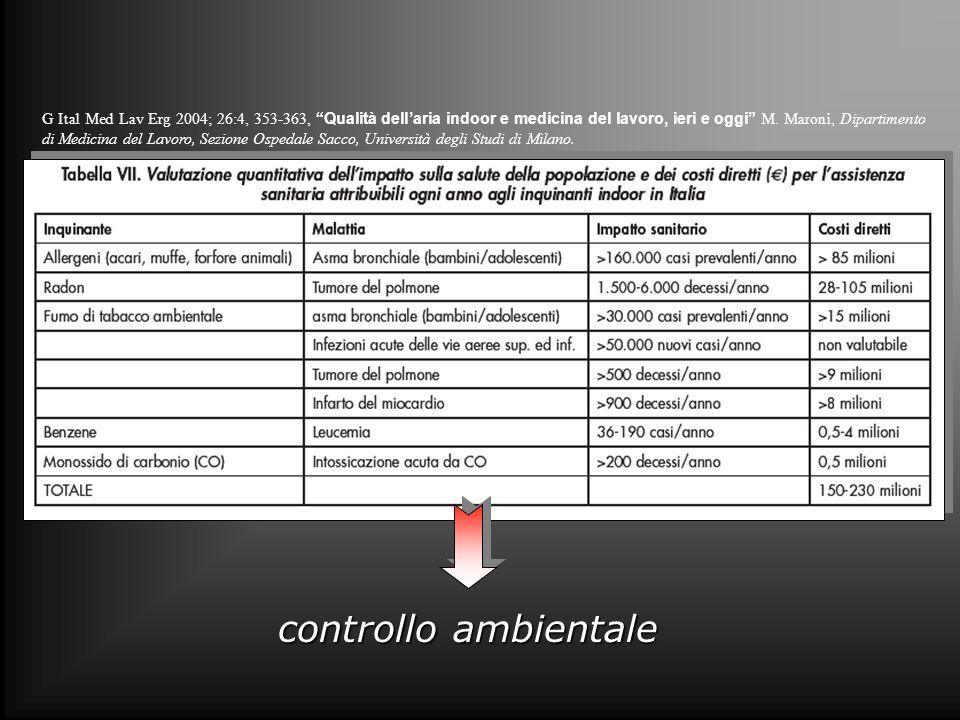 G Ital Med Lav Erg 2004; 26:4, 353-363, Qualità dellaria indoor e medicina del lavoro, ieri e oggi M. Maroni, Dipartimento di Medicina del Lavoro, Sez