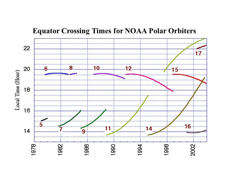 Equator Crossing Times for NOAA Polar Orbiters
