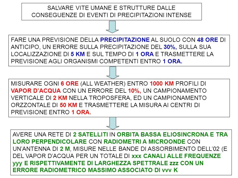 Caratteristiche Temporali Campionamento temporale Ripetitività Ora di passaggio (Eliosincronicità) 2007/05/28, UTC AM, AMSR-E Atmospheric Water Vapor (mm) 2007/05/27, UTC AM, AMSR-E Atmospheric Water Vapor (mm) 2007/05/26, UTC AM, AMSR-E