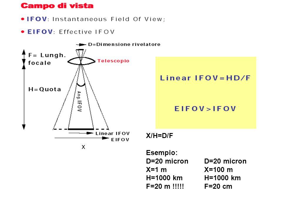 x X/H=D/F Esempio: D=20 micron X=1 m H=1000 km F=20 m !!!!! D=20 micron X=100 m H=1000 km F=20 cm
