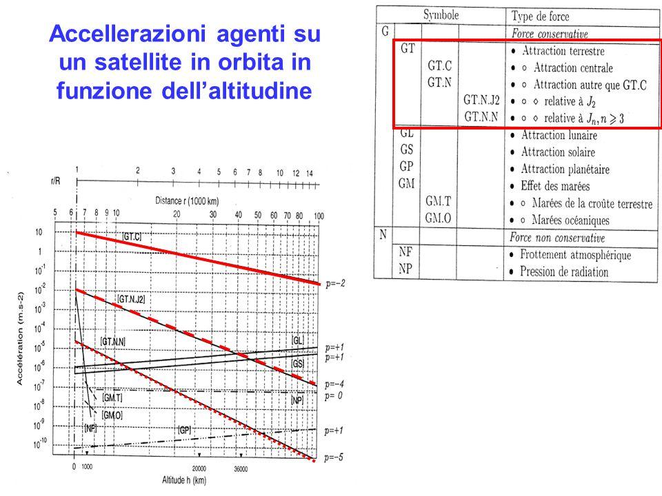 Accellerazioni agenti su un satellite in orbita in funzione dellaltitudine