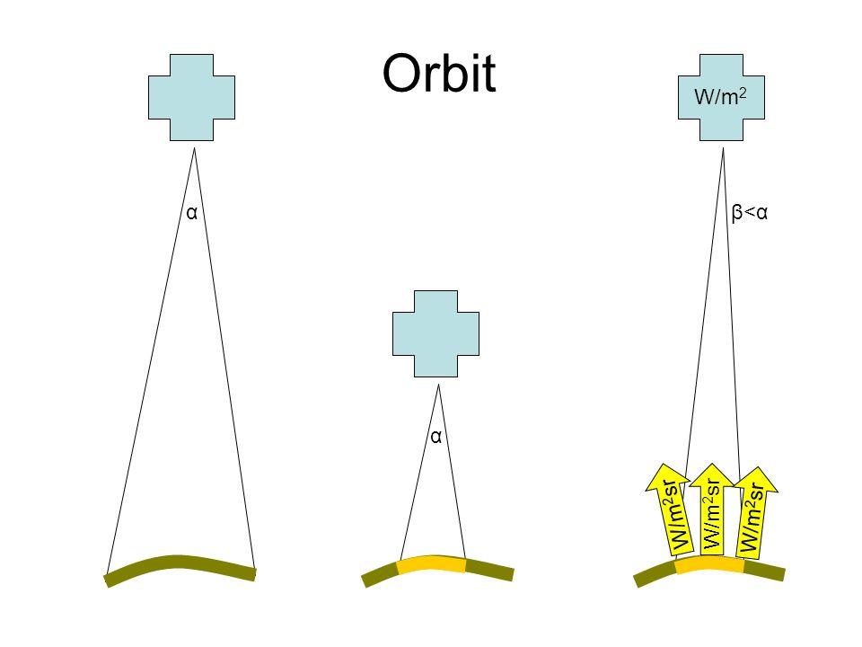 Orbit W/m 2 α α β<αβ<α W/m 2 sr