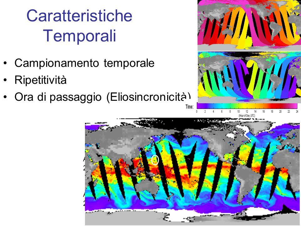 Caratteristiche Temporali Campionamento temporale Ripetitività Ora di passaggio (Eliosincronicità) 2007/05/28, UTC AM, AMSR-E Atmospheric Water Vapor