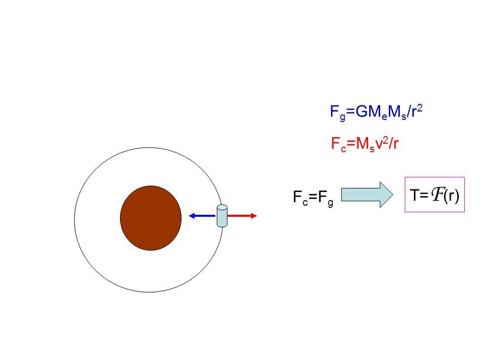 F g =GM e M s /r 2 F c =M s v 2 /r F c =F g T= F (r)