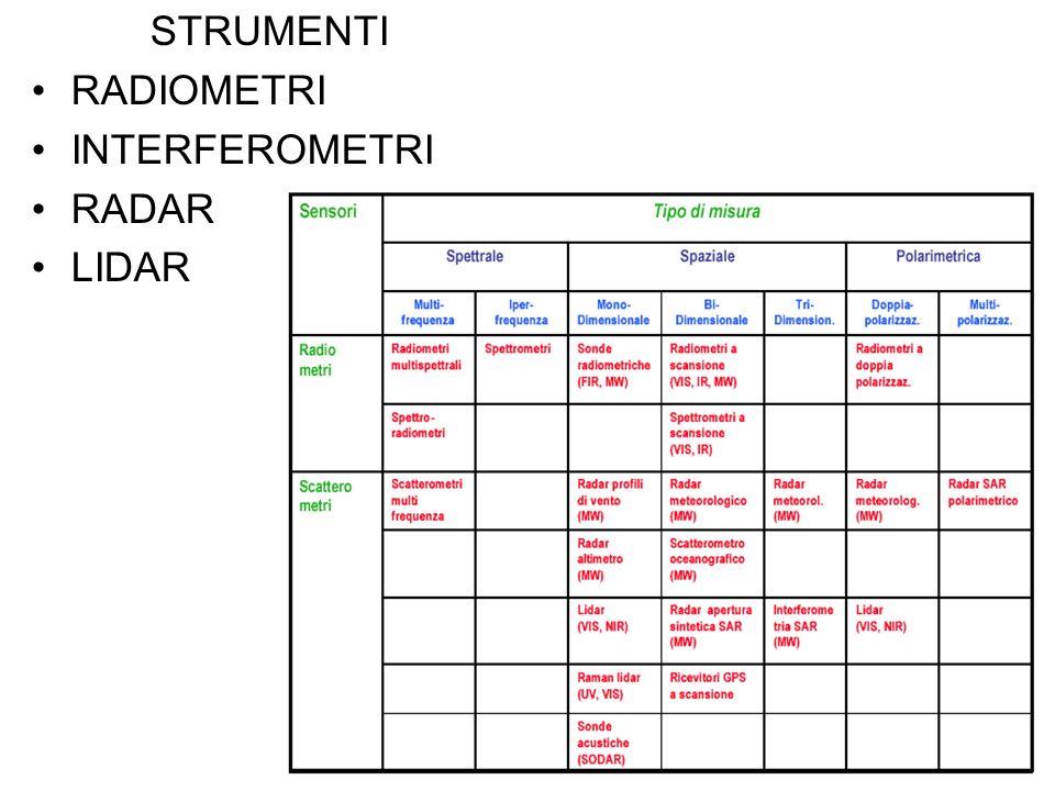 STRUMENTI RADIOMETRI INTERFEROMETRI RADAR LIDAR