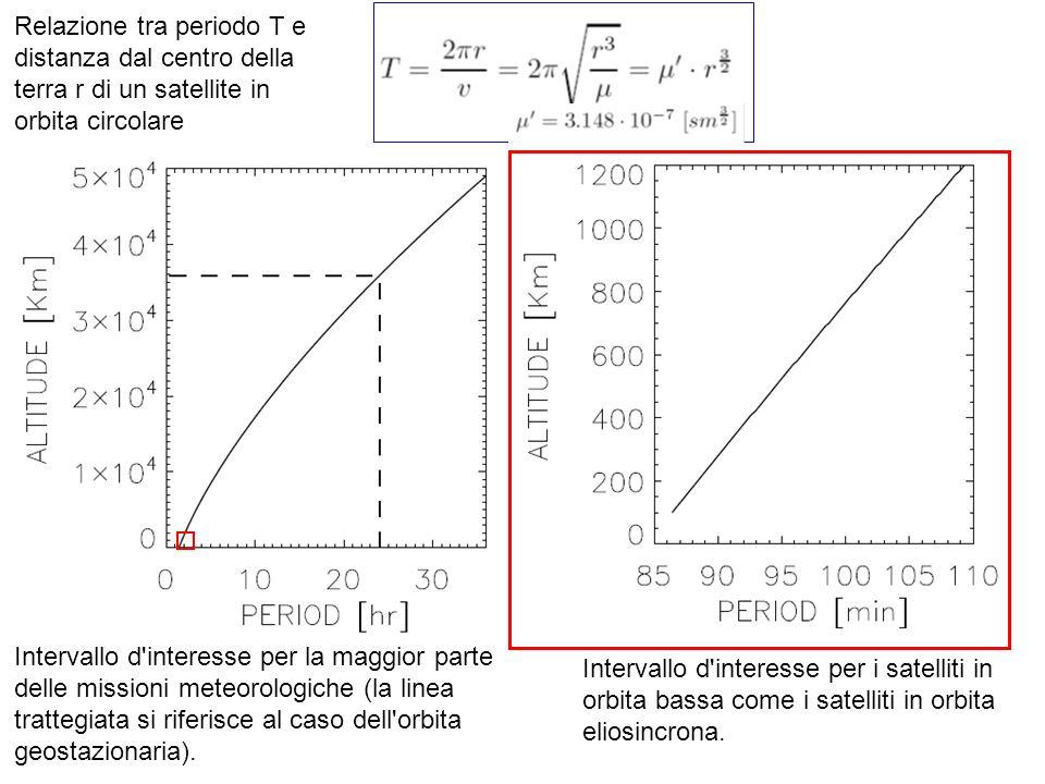 Intervallo d'interesse per la maggior parte delle missioni meteorologiche (la linea trattegiata si riferisce al caso dell'orbita geostazionaria). Rela
