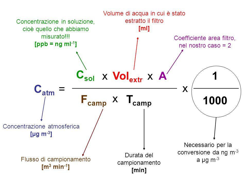 Concentrazione atmosferica [µg m -3 ] C atm = C sol Concentrazione in soluzione, cioè quello che abbiamo misurato!!! [ppb = ng ml -1 ] xVol extr x Vol