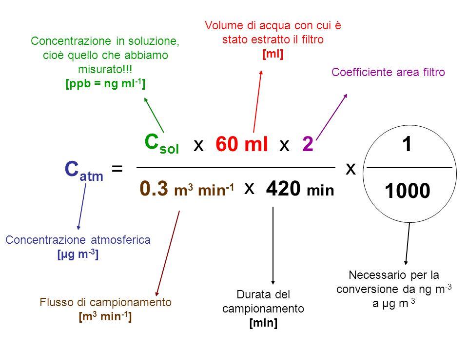 Concentrazione atmosferica [µg m -3 ] C atm = C sol Concentrazione in soluzione, cioè quello che abbiamo misurato!!! [ppb = ng ml -1 ] x60 ml x Volume