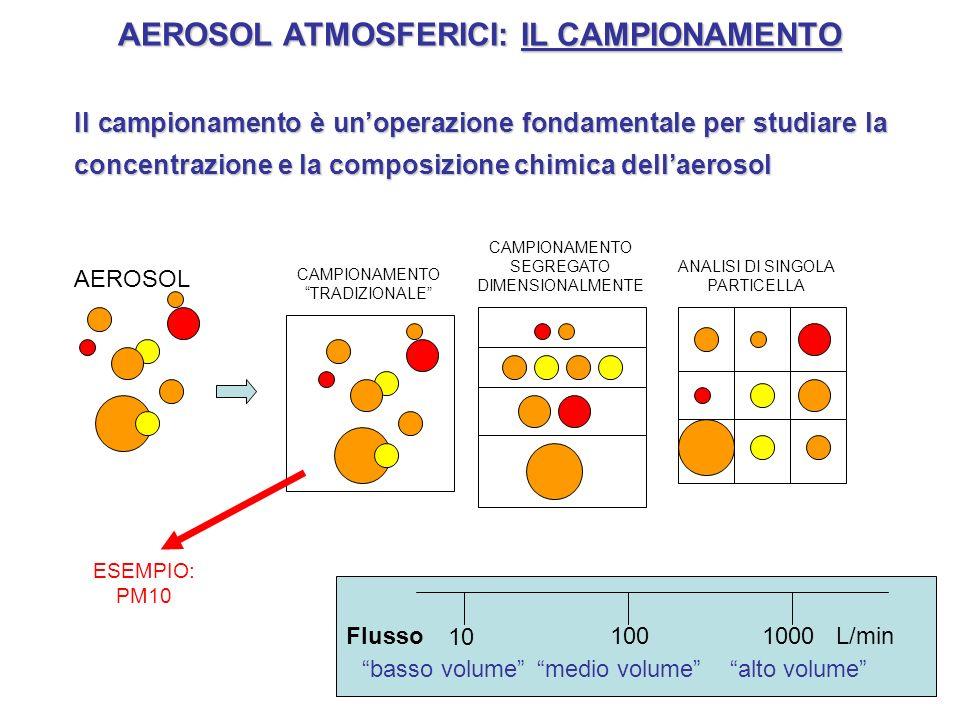 AEROSOL ATMOSFERICI: IL CAMPIONAMENTO Il campionamento è unoperazione fondamentale per studiare la concentrazione e la composizione chimica dellaeroso