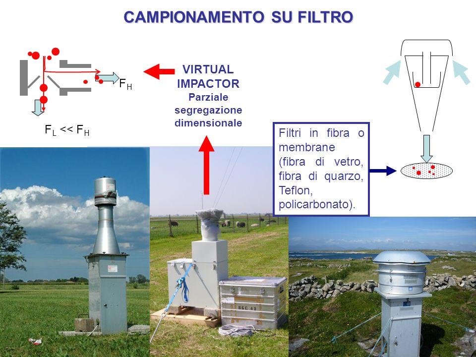CAMPIONAMENTO SU FILTRO Filtri in fibra o membrane (fibra di vetro, fibra di quarzo, Teflon, policarbonato). VIRTUAL IMPACTOR Parziale segregazione di