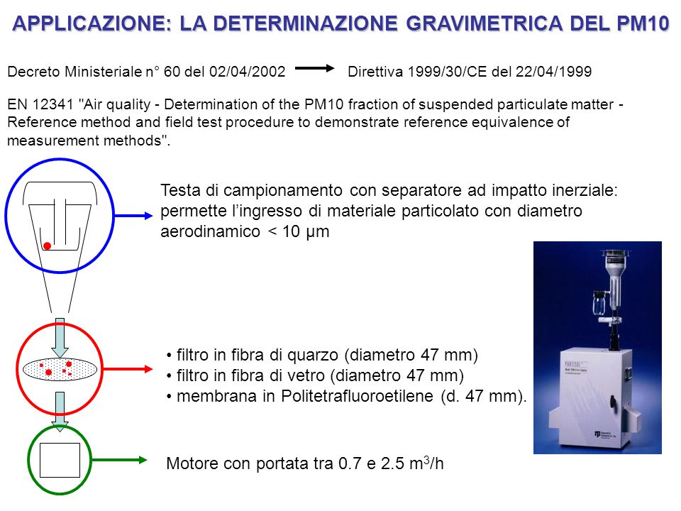 APPLICAZIONE: LA DETERMINAZIONE GRAVIMETRICA DEL PM10 Decreto Ministeriale n° 60 del 02/04/2002Direttiva 1999/30/CE del 22/04/1999 EN 12341 Air quality - Determination of the PM10 fraction of suspended particulate matter - Reference method and field test procedure to demonstrate reference equivalence of measurement methods .