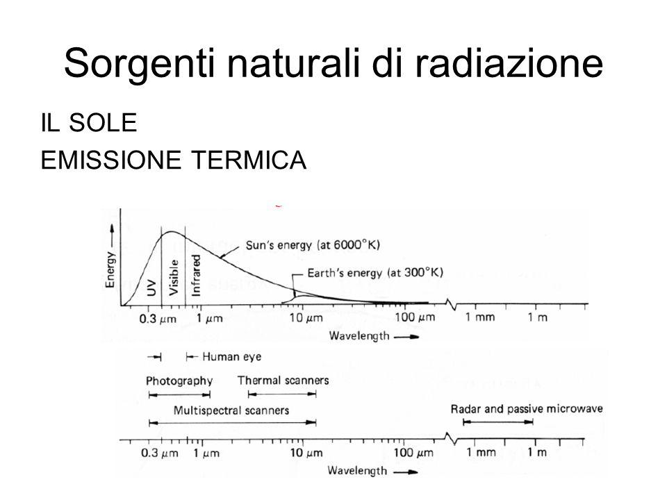 Sorgenti naturali di radiazione IL SOLE EMISSIONE TERMICA