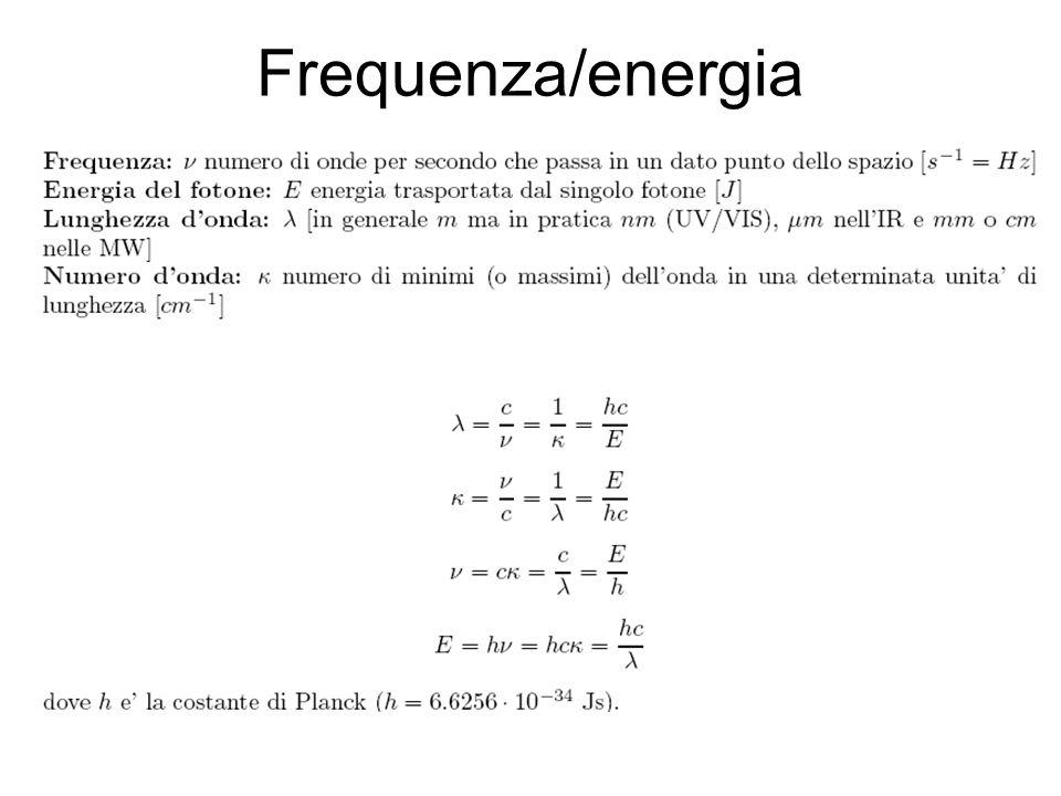 Scale di frequenza Variabilita della funzione di Planck: Calcolo dei flussi, cooling heating rates (500 cm-1) Contorno delle bande (50 cm-1) Spaziatura tra linee rotazionali (1-5 cm-1) Caratteristiche della linea.