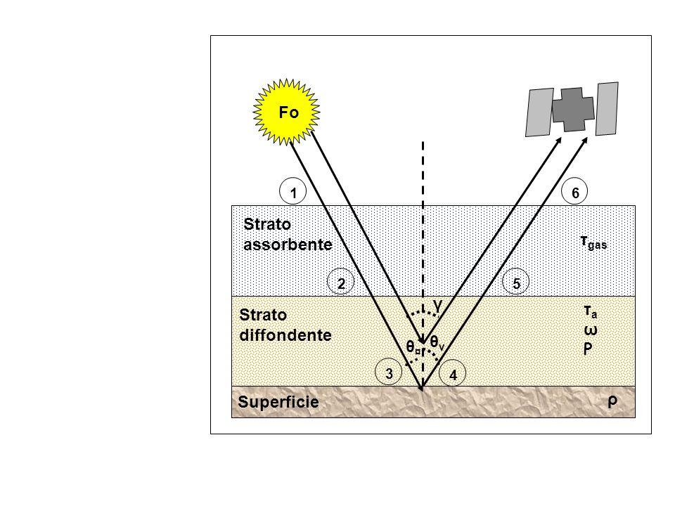 Superficie ρ Strato diffondente Strato assorbente Fo 1 2 3 4 5 6 θ¤θ¤ θvθv γ τ gas τaωPτaωP