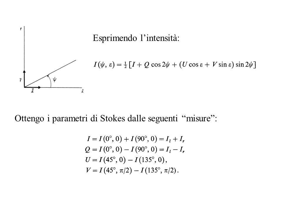 Ottengo i parametri di Stokes dalle seguenti misure: Esprimendo lintensità: