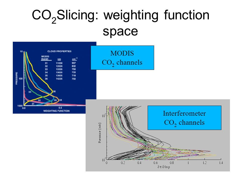CO 2 Slicing: weighting function space MODIS CO 2 channels Interferometer CO 2 channels
