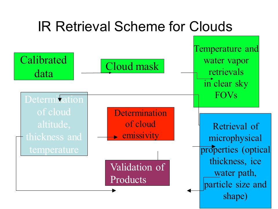 IR Retrieval Scheme for Clouds Temperature and water vapor retrievals in clear sky FOVs Calibrated data Cloud mask Determination of cloud altitude, thickness and temperature Determination of cloud emissivity Retrieval of microphysical properties (optical thickness, ice water path, particle size and shape) Validation of Products