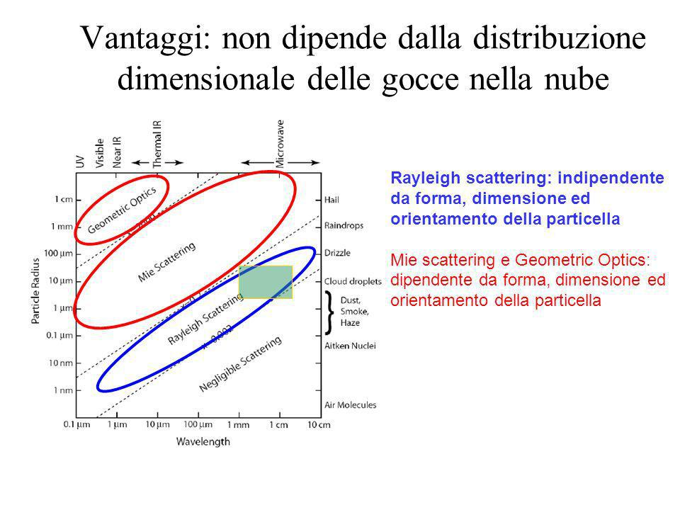Vantaggi: non dipende dalla distribuzione dimensionale delle gocce nella nube Rayleigh scattering: indipendente da forma, dimensione ed orientamento della particella Mie scattering e Geometric Optics: dipendente da forma, dimensione ed orientamento della particella
