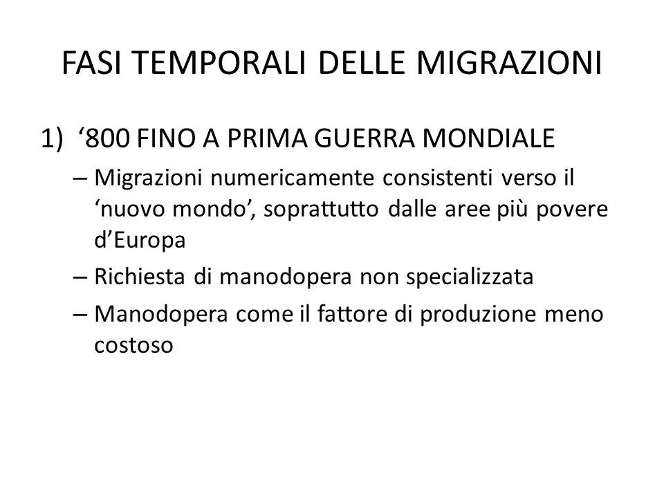 FASI TEMPORALI DELLE MIGRAZIONI 1)800 FINO A PRIMA GUERRA MONDIALE – Migrazioni numericamente consistenti verso il nuovo mondo, soprattutto dalle aree