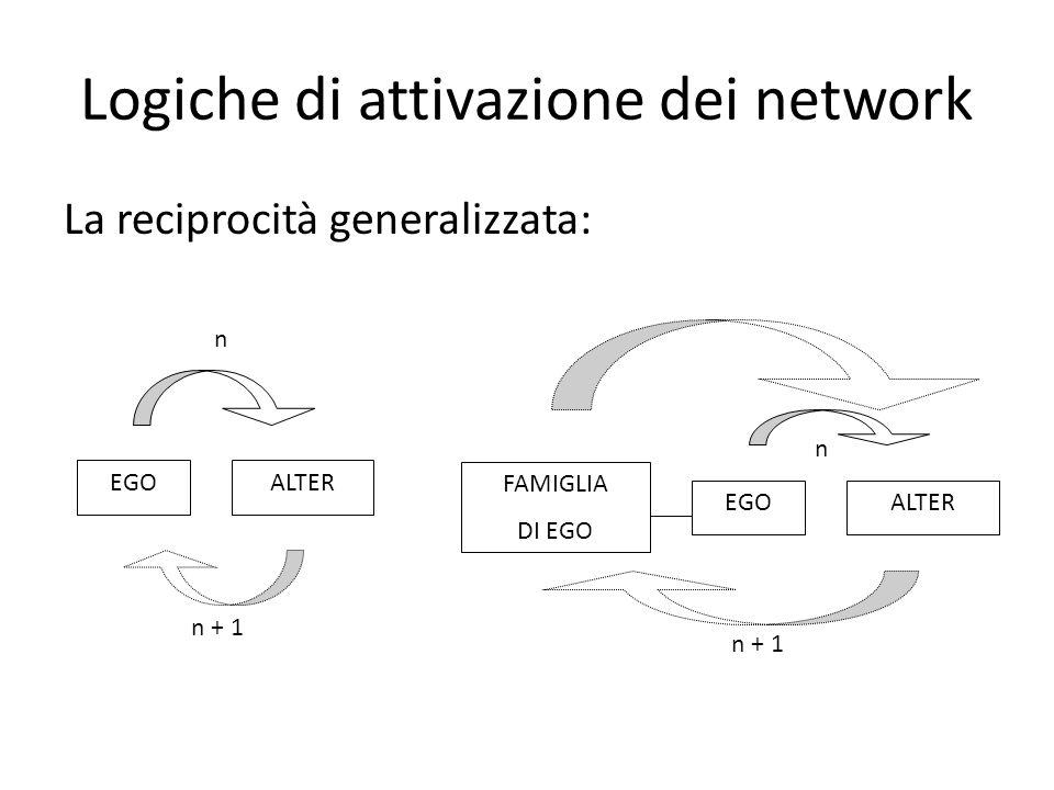 Logiche di attivazione dei network La reciprocità generalizzata: ALTEREGO n n + 1 ALTEREGO n n + 1 FAMIGLIA DI EGO