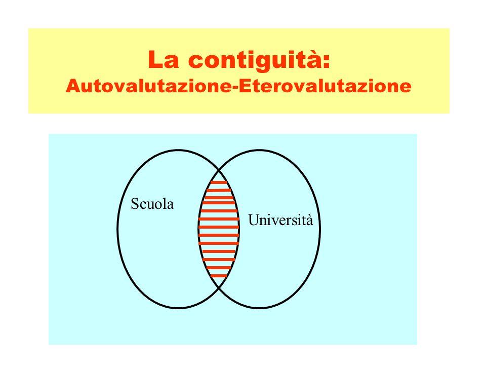 La contiguità: Autovalutazione-Eterovalutazione Università Scuola