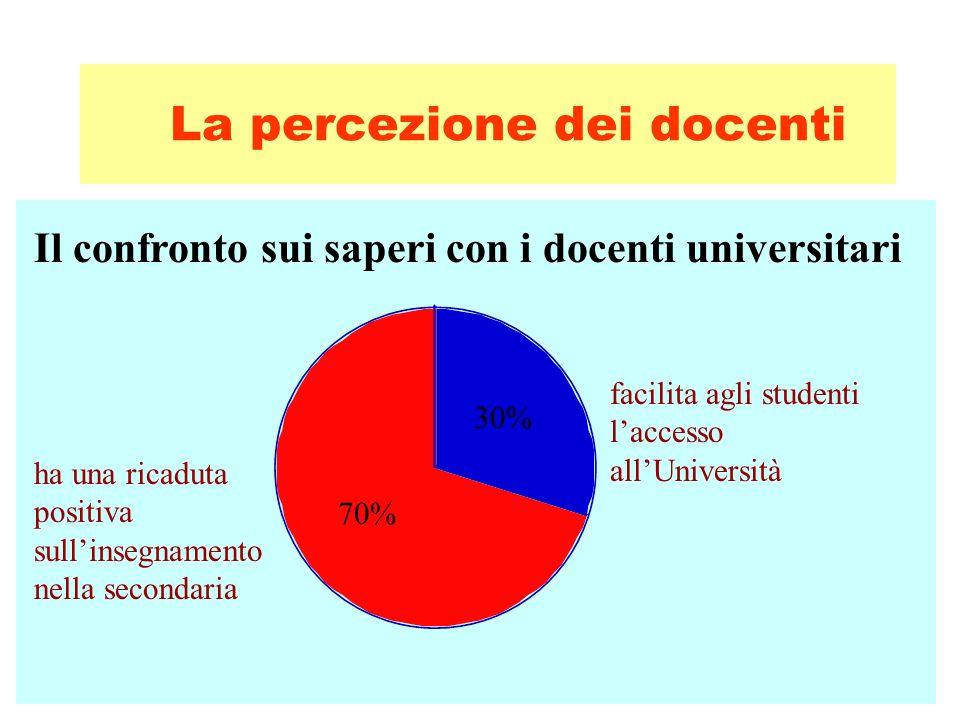 La percezione dei docenti 30% 70% Il confronto sui saperi con i docenti universitari ha una ricaduta positiva sullinsegnamento nella secondaria facilita agli studenti laccesso allUniversità