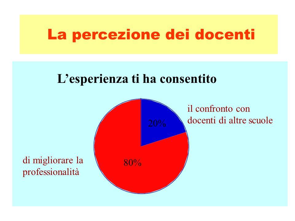 La percezione degli studenti 90% Sì Ritieni utile partecipare ad esperienze di orientamento.