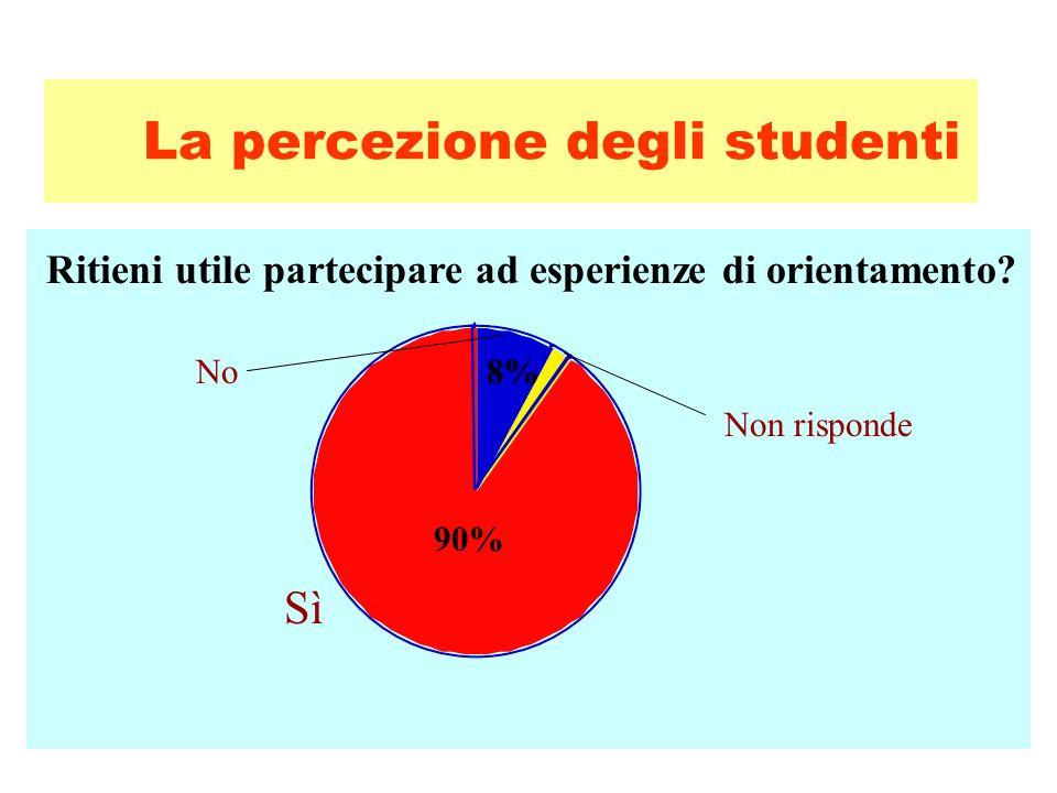 La percezione degli studenti 90% Sì Ritieni utile partecipare ad esperienze di orientamento? 8% Non risponde No
