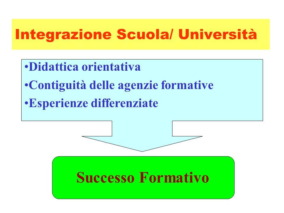 Integrazione Scuola/ Università Didattica orientativa Contiguità delle agenzie formative Esperienze differenziate Successo Formativo
