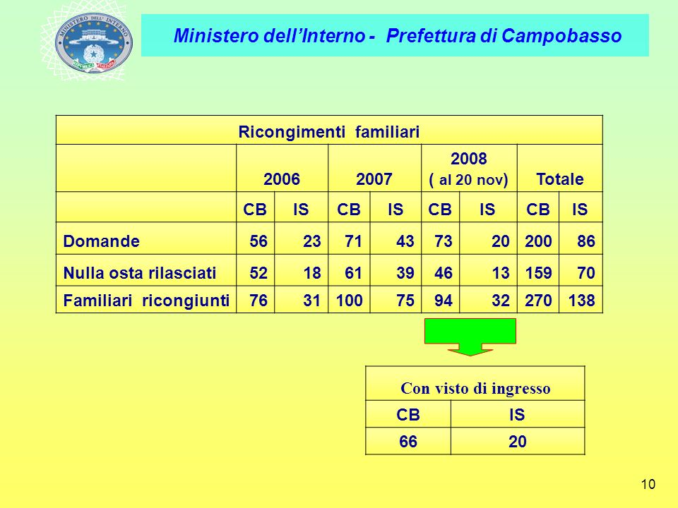 Ministero dellInterno - Prefettura di Campobasso 10 Ricongimenti familiari 20062007 2008 ( al 20 nov )Totale CBISCBISCBISCBIS Domande56237143732020086