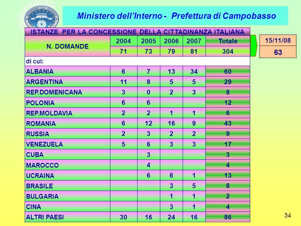 Ministero dellInterno - Prefettura di Campobasso 34 ISTANZE PER LA CONCESSIONE DELLA CITTADINANZA ITALIANA N. DOMANDE 2004200520062007Totale 717379813