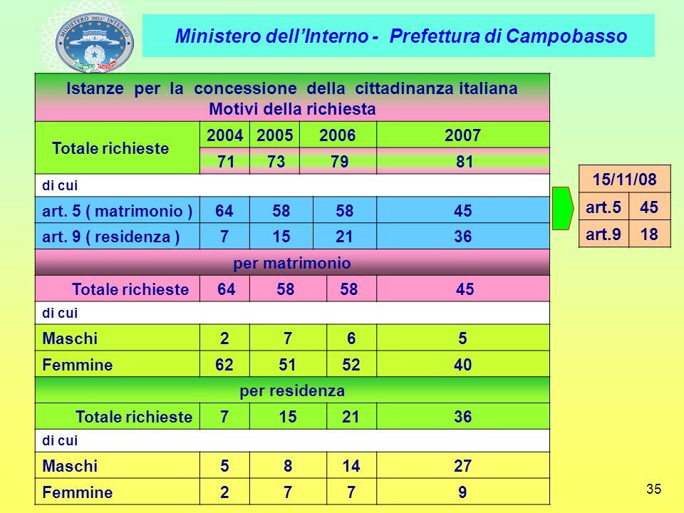 Ministero dellInterno - Prefettura di Campobasso 35 Istanze per la concessione della cittadinanza italiana Motivi della richiesta Totale richieste 200
